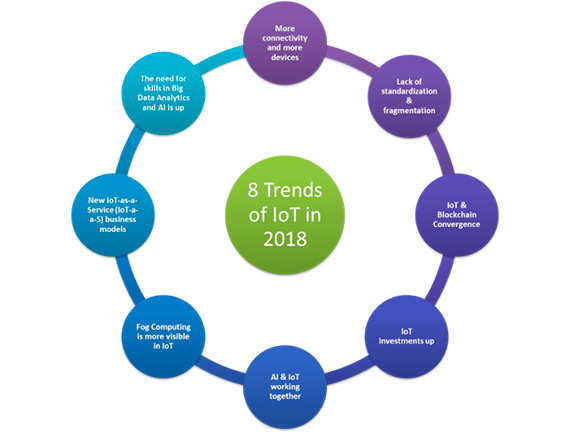 In 2018, IoT will see tremendous growth in all directions; the following 8 trends are the main developments we predict for next year. / Image: pixbay.com