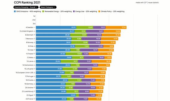 BBVA-OpenMind-Quien va a liderar la lucha contra el cambio climatico 3-Los países europeos lideran los esfuerzos mundiales para cumplir con los objetivos climáticos, ocupando 16 de los 20 primeros puestos del ranking del CCPI. Imagen: ccpi.org