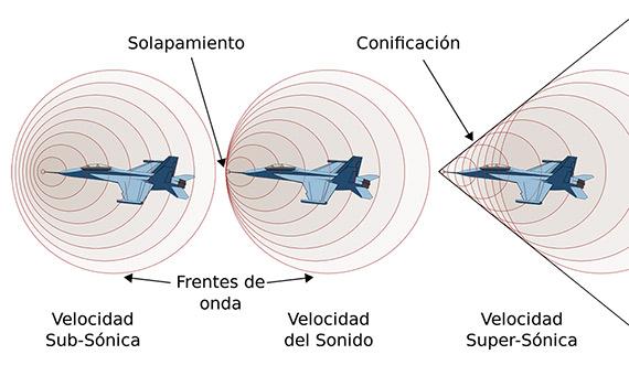 Comportamiento de las ondas sonoras a velocidades subsónicas, sónicas y supersónicas. Crédito: Chabacano