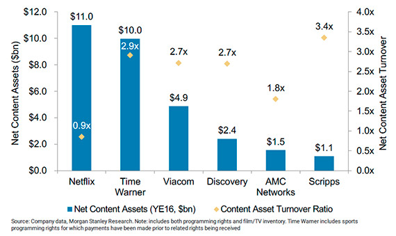 Netflix seems to make less profit with its content than other companies. However, this comparison does not take into account the value of data that are used to reduce the cost of buying new content. Source: Investopedia