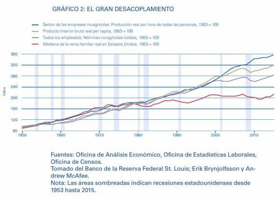 BBVA-OpenMind-Libro 2018-Perplejidad-Saunders-grafica 2