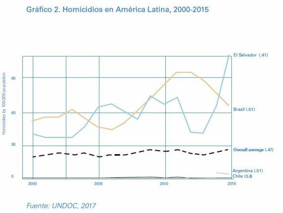 BBVA-OpenMind-Perplejidad-Centeno-Lajous-Grafico-2