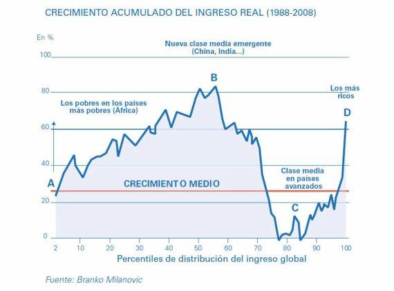 BBVA-OpenMind-Perplejidad-Gonzalez-Grafico 1-Crecimiento acumulado de ingreso real (1988-2008)