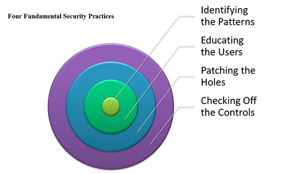 La mejor defensa contra un potencial ciberataque se basa en mantener una posición de seguridad fundamental que incorpore monitorización continua, educación del usuario, gestión diligente de parches y controles básicos de configuración para abordar las vulnerabilidades.