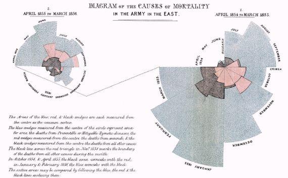 Diagrama de la rosa ideado por Florence Nightingale para ilustrar gráficamente las causas de mortalidad de los soldados en el Este (Crimea). Crédito: Florence Nightingale.