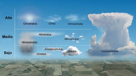 Clasificación de nubes por altitud. Autor: Christopher M. Klaus