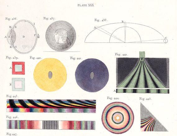 Imagen de una placa de Thomas Young's Lectures publicado en 1807. Muestra la comprensión de Young de la anatomía ocular. Fuente: Wikimedia