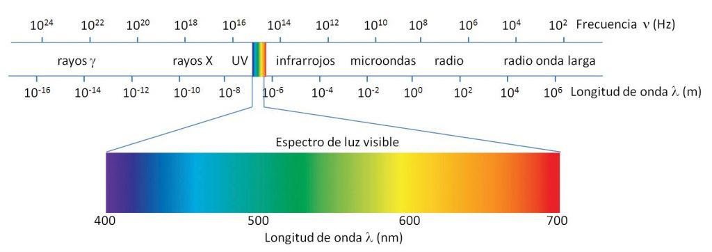 Por qué el arcoíris tiene 7 colores? La respuesta física explicada aquí