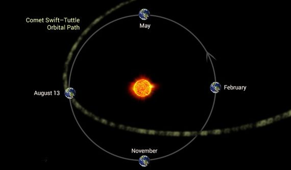 Diagrama del paso de la Tierra a través de los restos del cometa Swift-Tuttle, lo que origina la lluvia de las Perseidas.