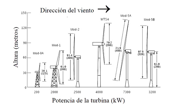 "Las conocidas como ""turbinas de la NASA""; <em style=""font-size: 1rem;"">la compañía Boeing jugó un papel determinante en el desarrollo de algunos modelos, como el </em><a style=""background-color: #ffffff; font-size: 1rem;"" href=""https://www.boeing.com/history/products/mod-2-mod-5b-wind-turbine.page"" target=""_blank"" rel=""noopener""><em>Mod-2 y el Mod-5B</em></a><em style=""font-size: 1rem;"">. Fuente de la figura: adaptado de </em><a style=""background-color: #ffffff; font-size: 1rem;"" href=""https://en.wikipedia.org/wiki/NASA_wind_turbines"" target=""_blank"" rel=""noopener""><em>Wikipedia</em></a>"