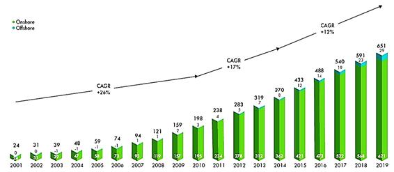 BBVA-OpenMind-Ignacio MArtil-grafico-Evolución histórica de la potencia eólica instalada acumulada (en GW) en el mundo desde comienzos del siglo XXI. Fuente de la figura: página 42 del informe Global Wind EnergyCouncil-Global Wind Report 2019