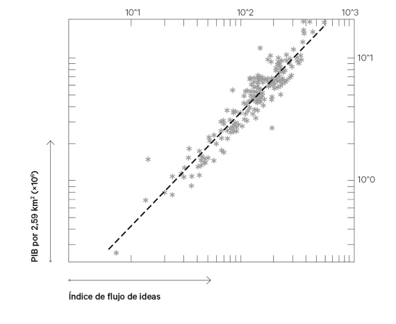 BBVA-OpenMind-ilustración-Alex-pentland-datos-para-una-nueva-ilustracion-GRafico-A medida que la comunicación cara a cara dentro de una comunidad permite la interacción entre comunidades más diversas, la riqueza de la ciudad aumenta. Datos procedentes de 150 ciudades de Estados Unidos y de 150 ciudades de la Unión Europea (Panet al., 2013)
