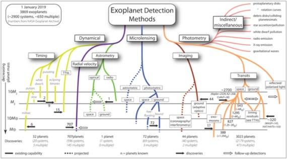 BBVA-OpenMind-David Barrado-Exoplanetas-sistema de deteccion-La multiplicidad de métodos de detección y análisis de los exoplanetas, Crédito: M. Perryman 2011, 2018.