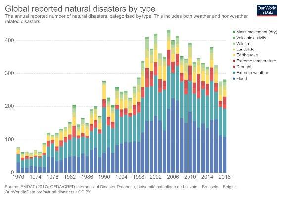 Desastres naturales globales reportados por tipo