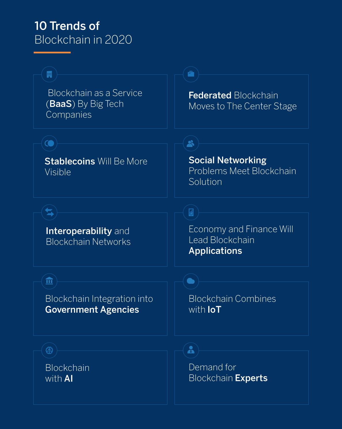 BBVA-OpenMind-Ahmed Banafa-2020 Trends-Blockchain-2