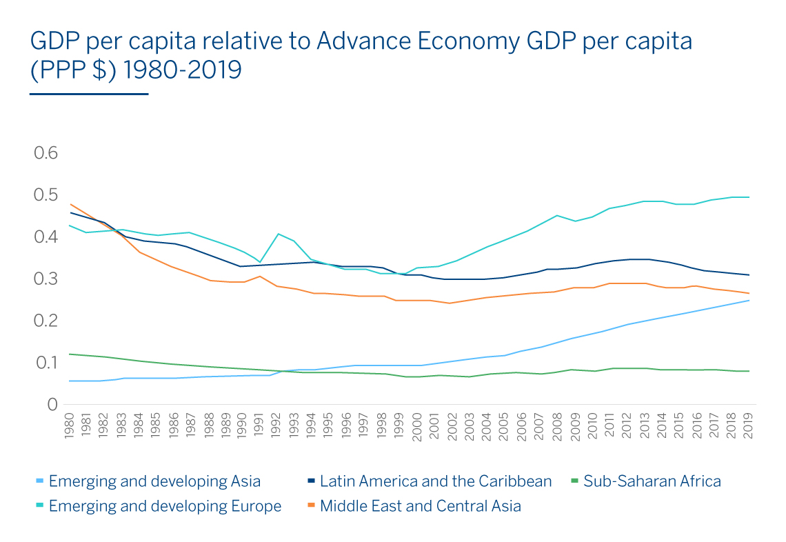 BBVA-OpenMind-Bryce Quilllin-Drivers of Convergence Between Developed and Developing Economies-1