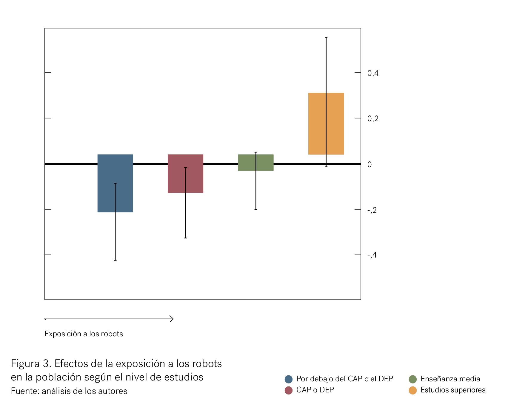 Efectos de la exposición de los robots en la población según nivel de estudios
