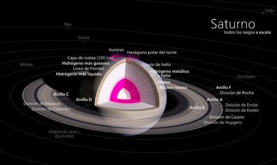 Metallic Hydrogen-Diagram of Saturn, where metallic hydrogen is believed to exist in the core's section marked in pink
