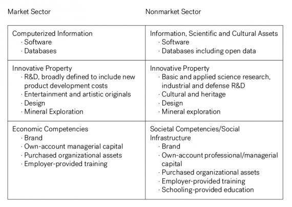 BBVA-OpenMind-O'Mahony-Intangible-capital-productivity-labor-markets