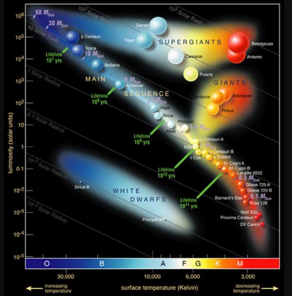 BBVA-OpenMind-BOrja Tosar-colores de las estrellas y el mapa del tesoro del cielo-5-Diagrama Hertzsprung-Russel con las estrellas más importantes que se pueden ver en el cielo nocturno. Crédito: European Southern Observatory (ESO