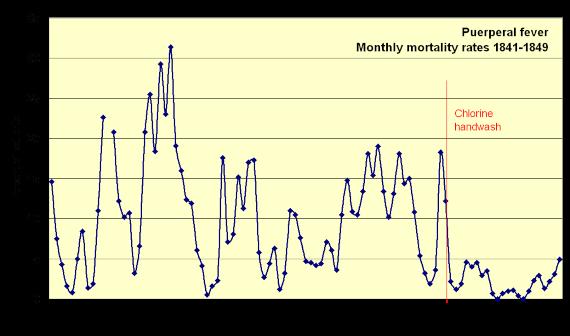 BBVA-OpenMind-Francisco Doménech-descubrió que lavarse las manos salva vidas-Semmelweis 2-Mortalidad mensual por fiebre puerperal en la Clínica Primera. Descenso marcado cuando Semmelweis prom el lavado de manos con hipoclorito en 1847. Fuente: Wikimedia Commons