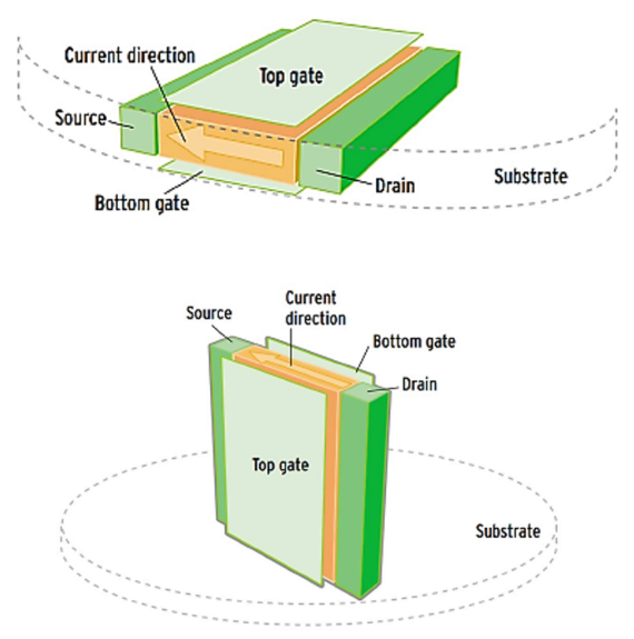 BBVA-OpenMind-El futuro de la electrónica-ley de Moore 4-Un chip de tecnología FinFET. Crédito: Ignacio Mártil