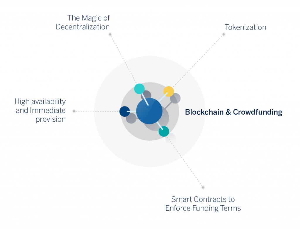 BBVA-OpenMind-Blochkchain and crowdfunding 2