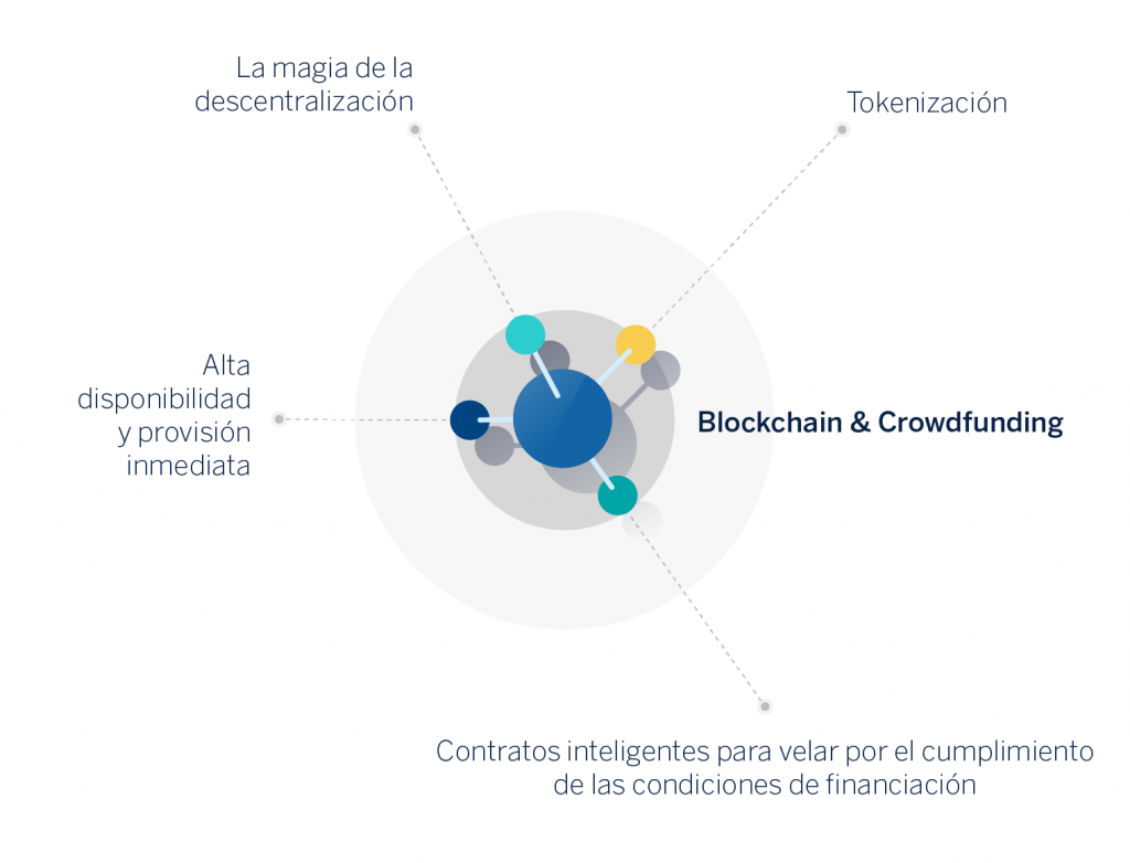 BBVA-OpenMind-Blochkchain y crowdfunding -2