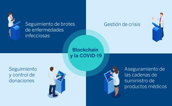 Grafico2_SP-Ahmed Banafa-Blockchain y La covid-19