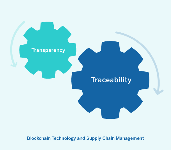 BBVA-OpenMind-Banafa-Blockchain Technology and Supply Chain Management