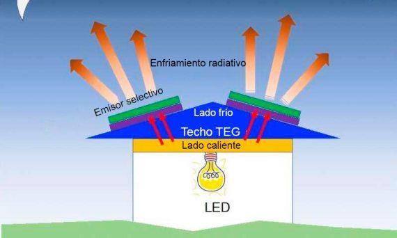 BBVA-OpenMind-Javier Yanes-Innovaciones para hacer las energías renovables más sostenibles 2 ESPLos investigadores han diseñado una fuente de energía modular de bajo costo y fuera de la red que utiliza enfriamiento radiativo para producir energía de manera eficiente para la iluminación nocturna. Crédito: Lingling Fan y Wei Li, Stanford