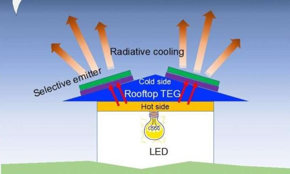 BBVA-OpenMind-Javier Yanes-Innovations to make renewable energy more sustainable 2-Researchers have designed an off-grid, low-cost modular energy source that uses radiative cooling to efficiently produce power for lighting at night. Credit: Lingling Fan and Wei Li, Stanford