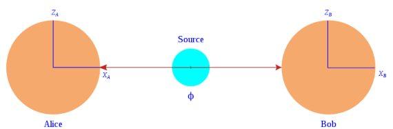 BBVA-OpenMid-Materia-camino para entender la física cuántica-Historia_quantica__5-Experimento de la paradoja Einstein-Podolsky-Rosen con pares positrón-electrón. Fuente: Wikimedia