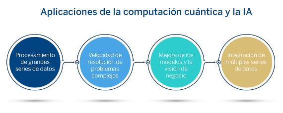 BBVA-OpenMind-Banafa-Computacion_cuantica_IA_ESP