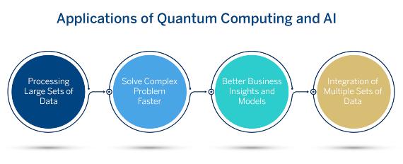 BBVA-OpenMind-Banafa-Quantum Computing and IA