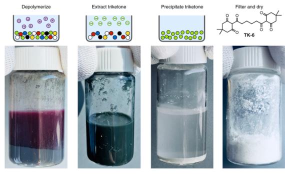 BBVA-OpenMind-Miguel Barral-Nuevas soluciones al problema de los plásticos- 4 Los monómeros del plástico PDK podrían recuperarse y liberarse de cualquier aditivo compuesto simplemente sumergiendo el material en una solución altamente ácida. Crédito: Peter Christensen et al./Berkeley Lab