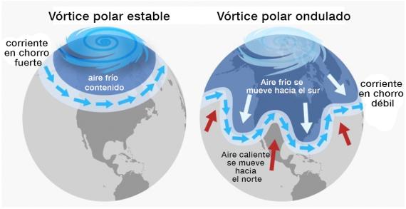 BBVA-OpenMind-ocurre en el Ártico nos afecta a todos-Calentamiento global 4_ESP-A medida que el Ártico se calienta y la corriente en chorro se debilita, comienza a tomar mayores meandros de norte a sur. Fuente: NOAA