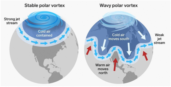 As the Arctic warms and the jet stream weakens, it begins to take larger north-south meanders, forming enormous slow-moving waves. Source: