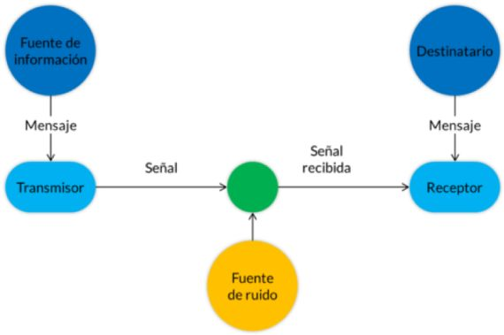 BBVA-OpenMind-Gonzalo Suardíaz-Claude Shannon- inventor de la era digital-3 ESP-Esquema del sistema general de comunicación de Claude Shannon. Fuente Wikimedia