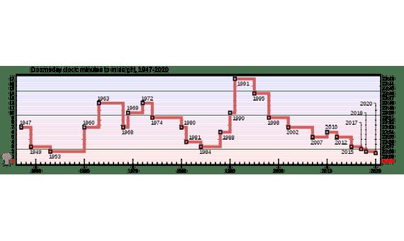 Evolución de la hora marcada por el Doomsday Clock a lo largo de los años, marcando el punto más alto gracias al deshielo de la Guerra Fría. Fuente: Wikimedia