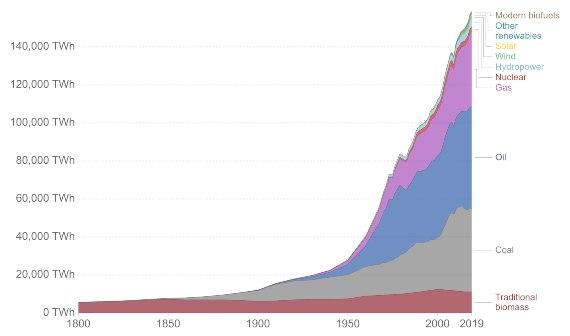 Energía consumida en el planeta (TWh) en los dos últimos siglos. Fuente de la imagen